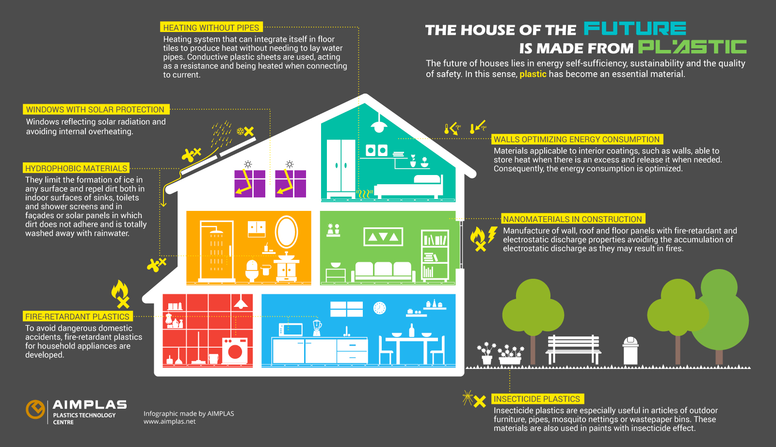 Sustainable Houses The House Of The Future Is Made From Plastic