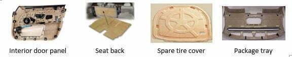 Biocomposites automotive industry