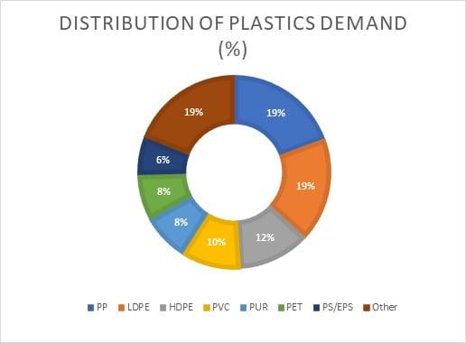 plastics demand