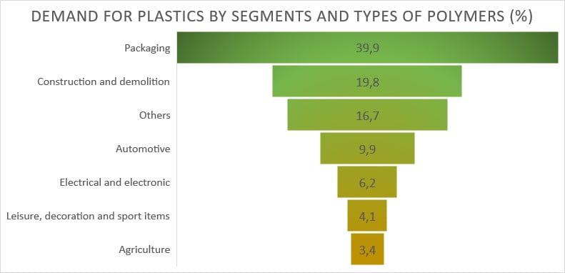 plastic segment