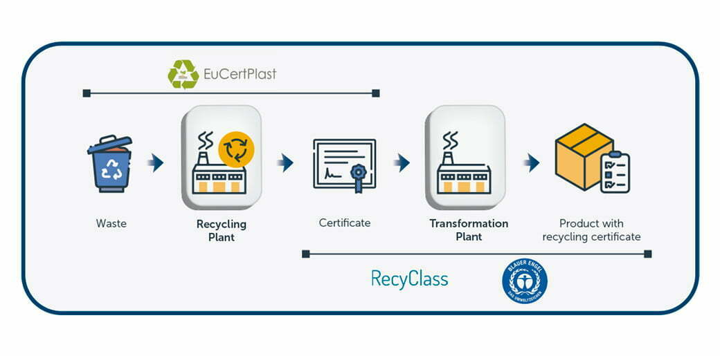 Infographic: Ecolabels and certifications applicable to the recycling of plastic materials