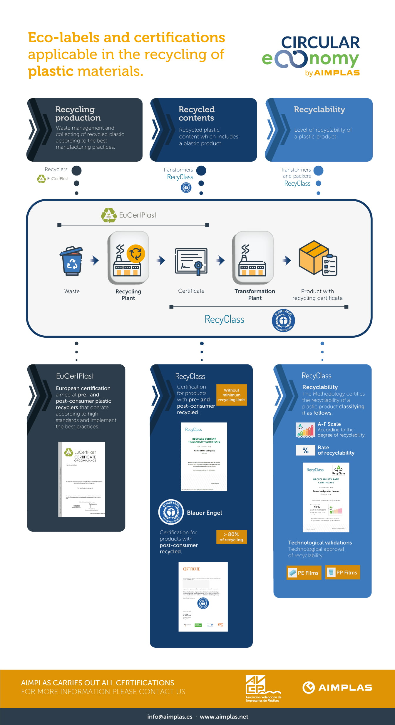 Infographic Recycling ecolabels