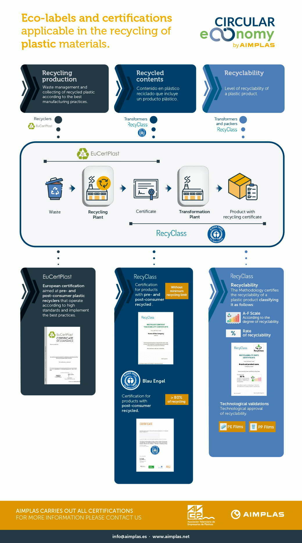 Infographic ecolabels and certifications recycling plastic materials